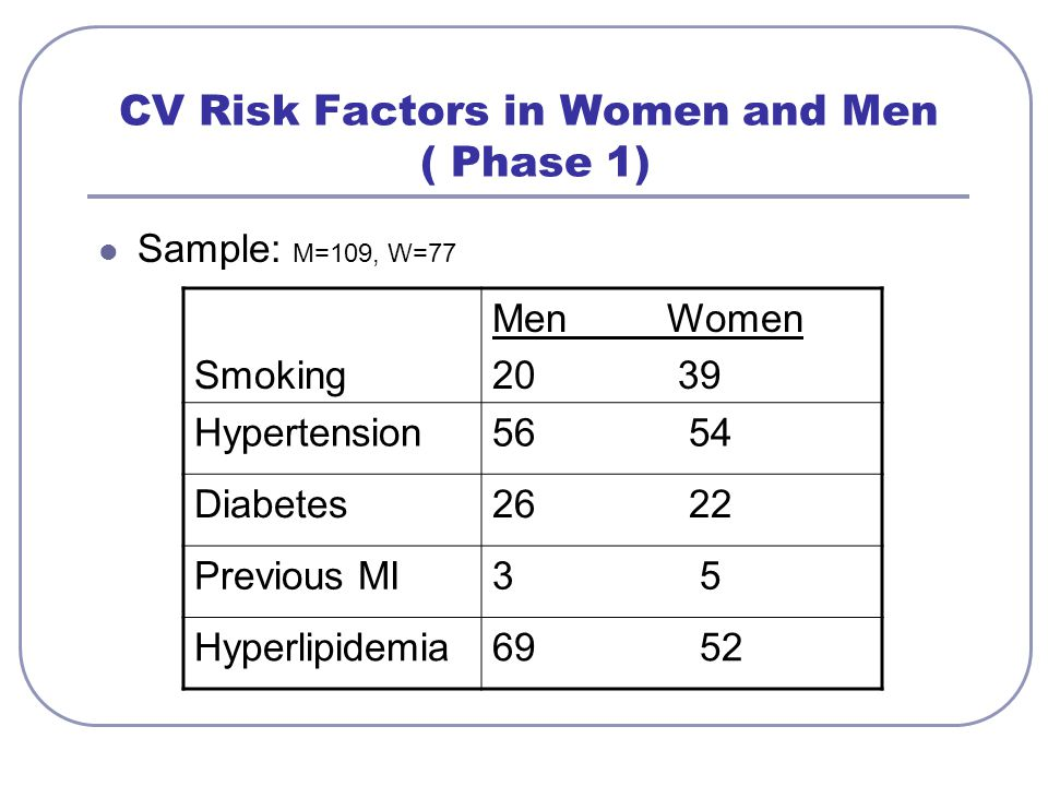 CV Risk Factors in Women and Men ( Phase 1)