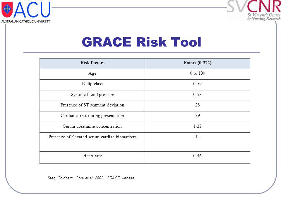 GRACE Risk Tool Risk factors Points (0-372) Age 0 to 100 Killip class