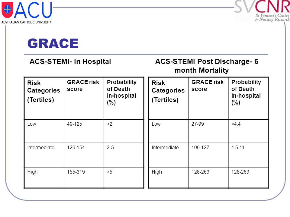 GRACE ACS-STEMI- In Hospital ACS-STEMI Post Discharge- 6 month Mortality.