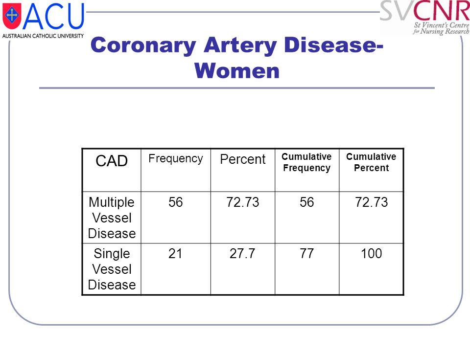 Coronary Artery Disease- Women