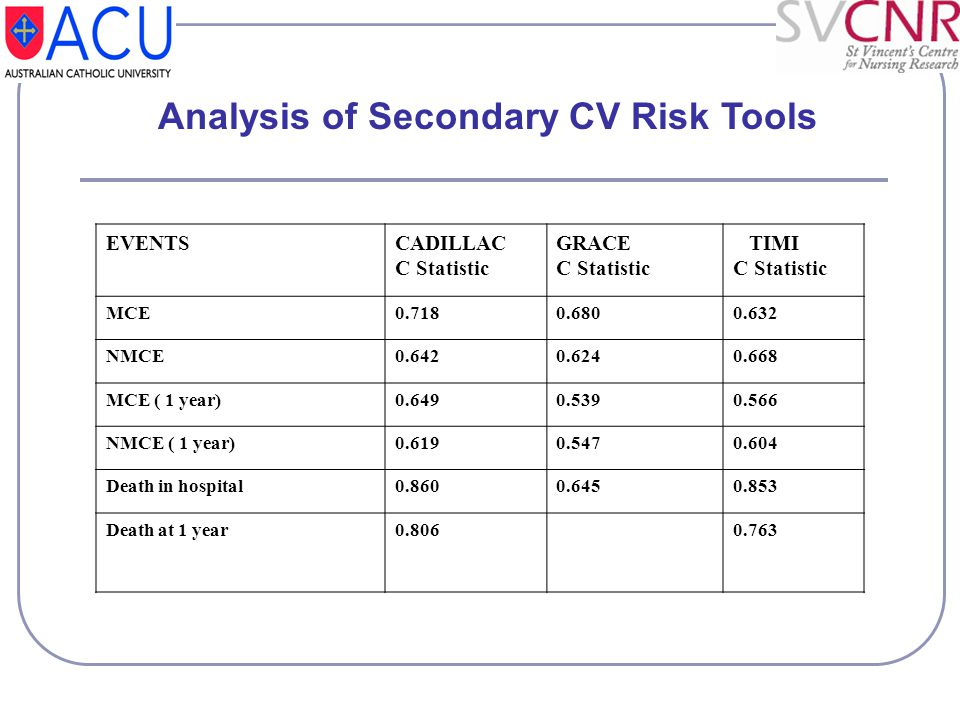Analysis of Secondary CV Risk Tools