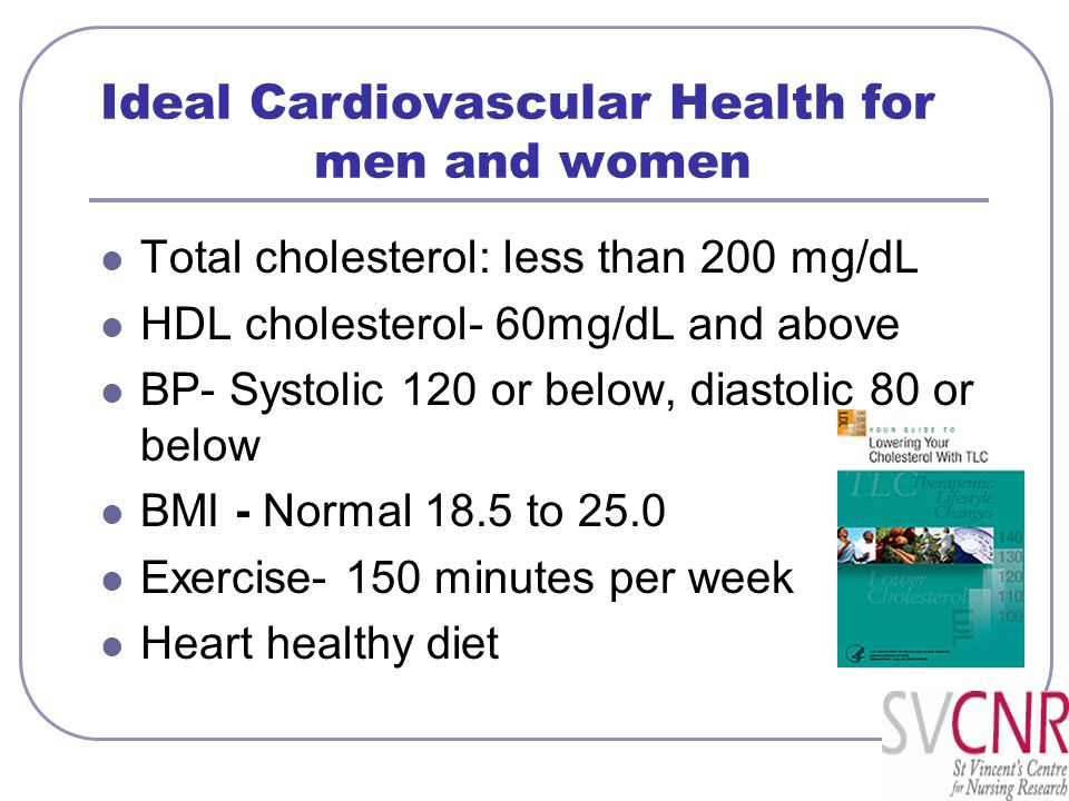 Ideal Cardiovascular Health for men and women