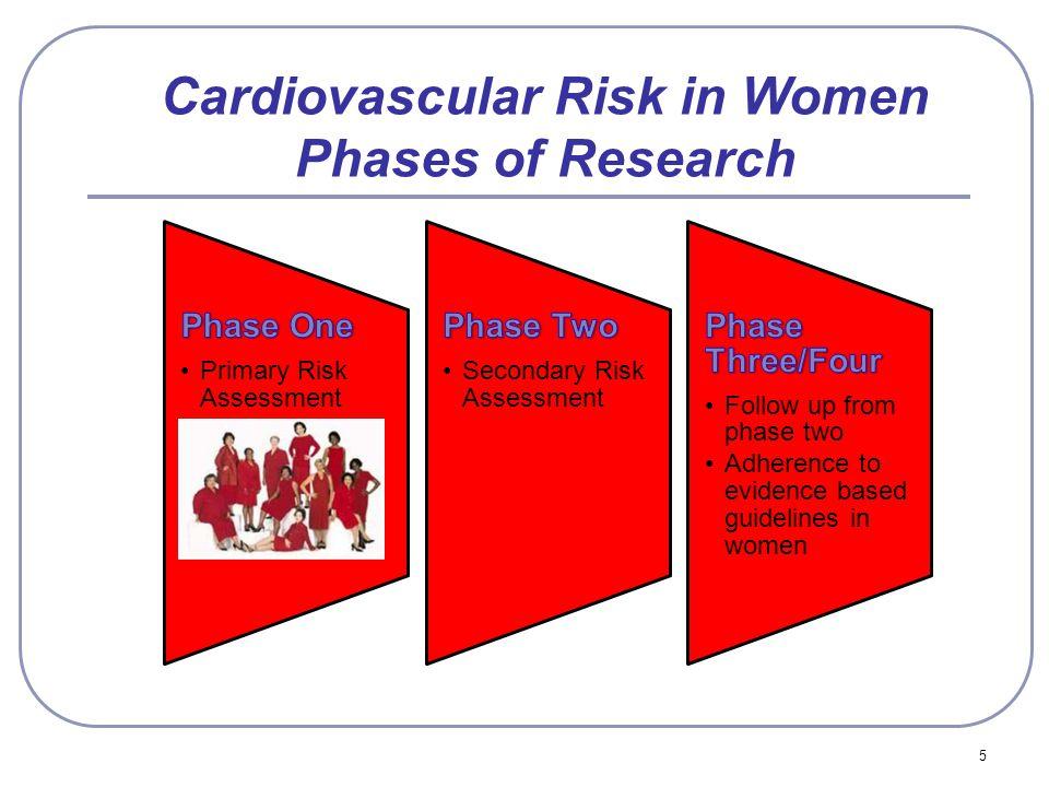 Cardiovascular Risk in Women