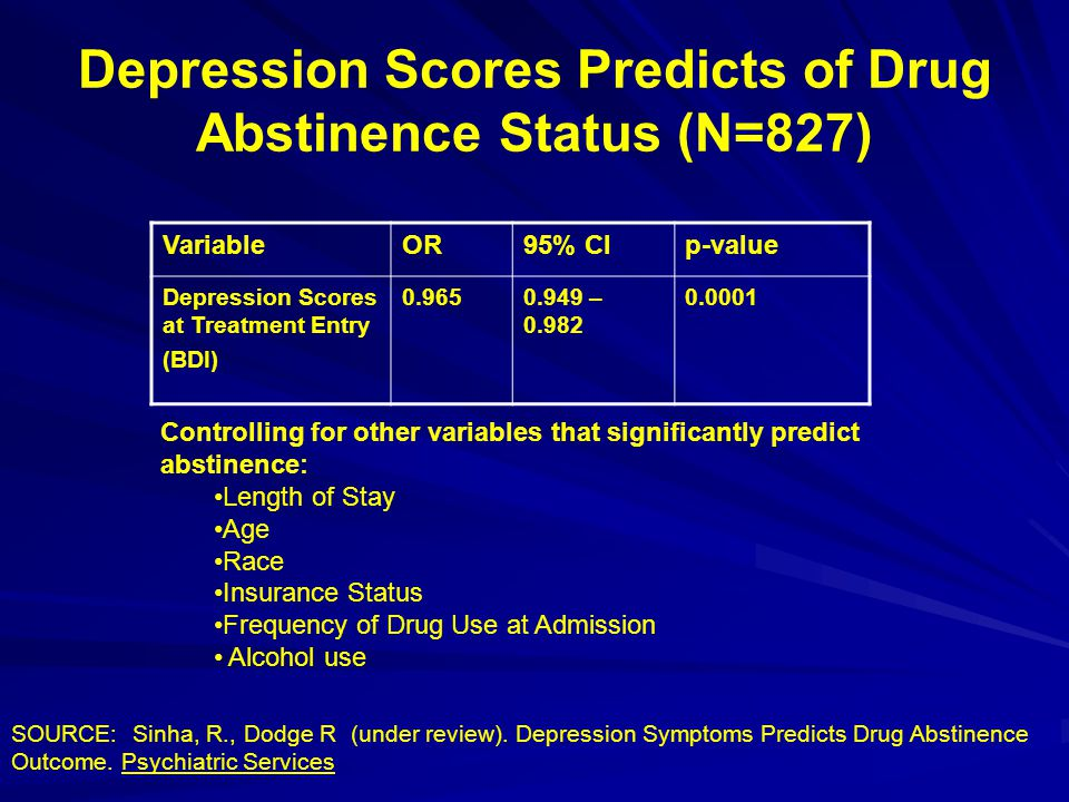 Depression Scores Predicts of Drug Abstinence Status (N=827)