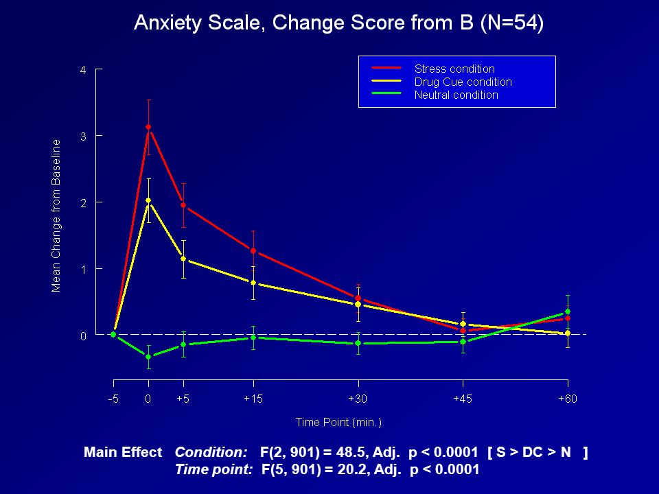 Main Effect Condition: F(2, 901) = 48. 5, Adj. p < 0