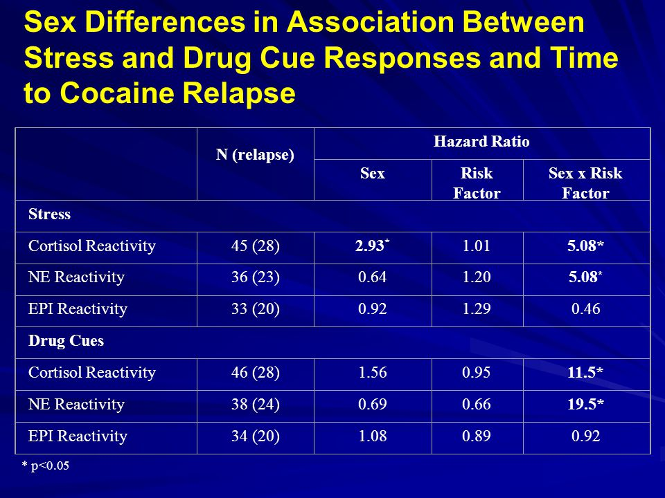 Sex Differences in Association Between Stress and Drug Cue Responses and Time to Cocaine Relapse