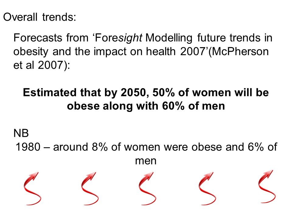 1980 – around 8% of women were obese and 6% of men