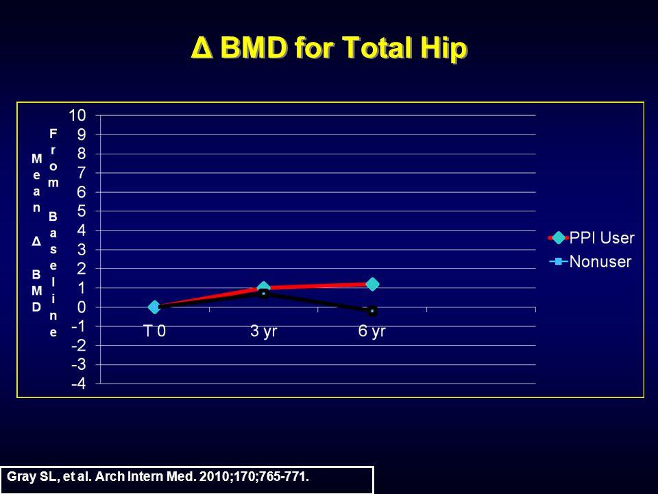 Δ BMD for Total Hip Gray SL, et al. Arch Intern Med. 2010;170;765-771.
