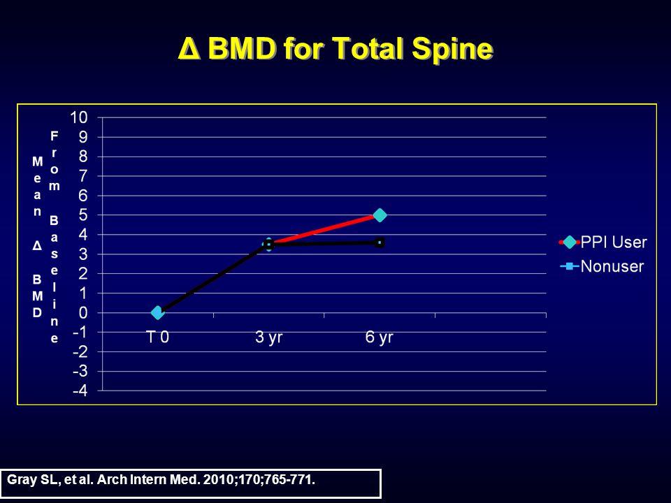 Δ BMD for Total Spine Gray SL, et al. Arch Intern Med. 2010;170;765-771.