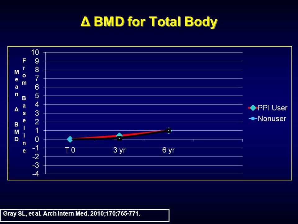 Δ BMD for Total Body Gray SL, et al. Arch Intern Med. 2010;170;765-771.