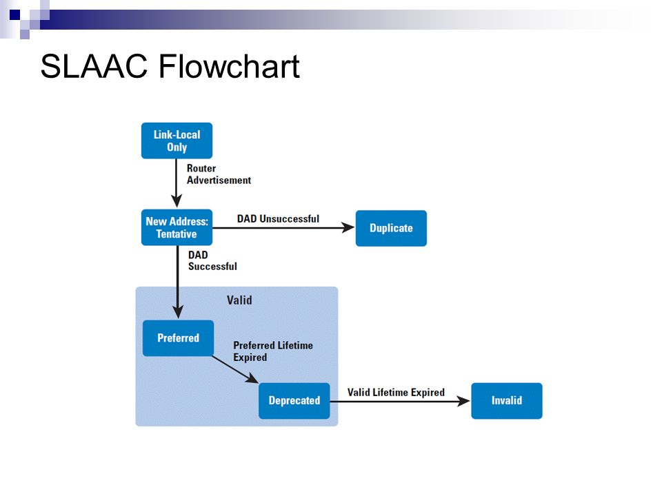 SLAAC Flowchart