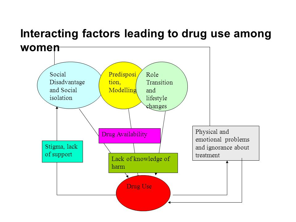 Interacting factors leading to drug use among women