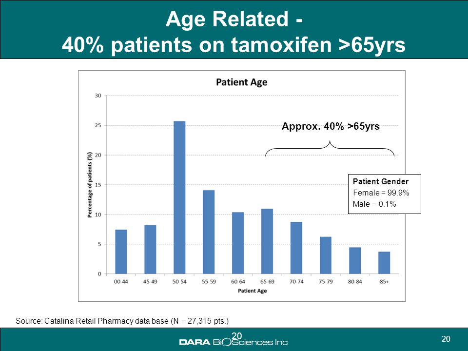 Age Related - 40% patients on tamoxifen >65yrs