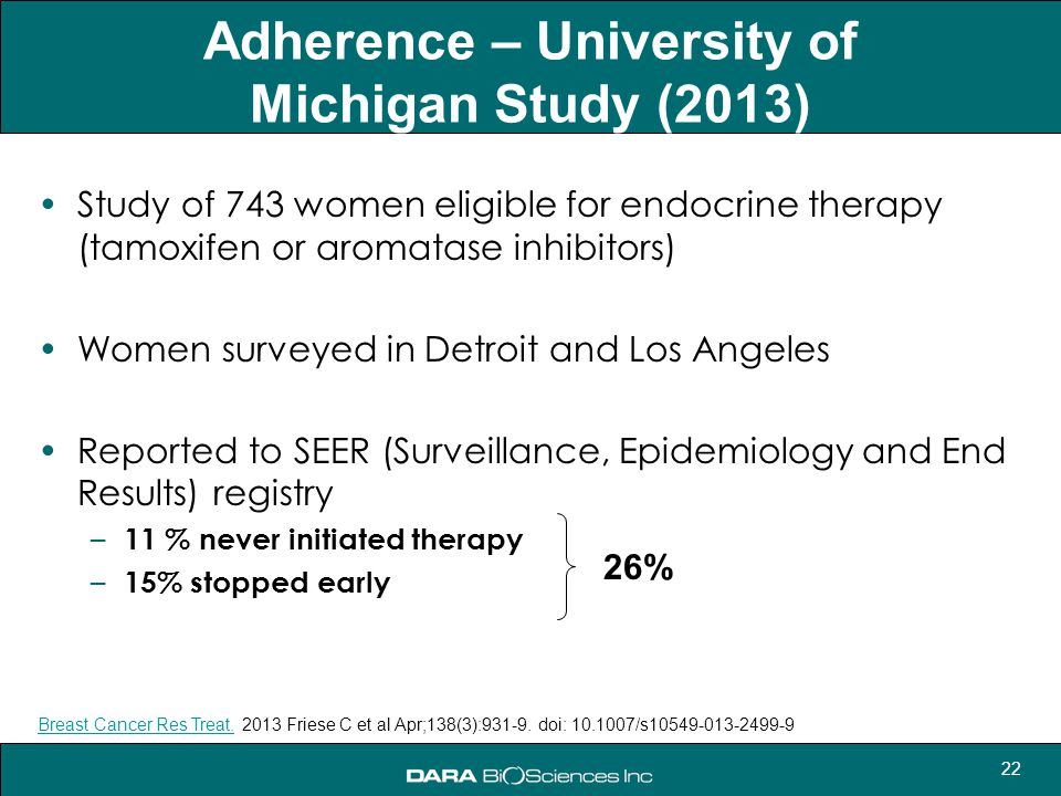 Adherence – University of Michigan Study (2013)