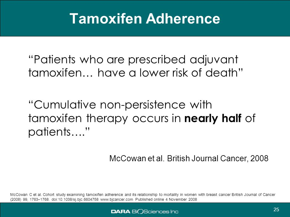 Tamoxifen Adherence