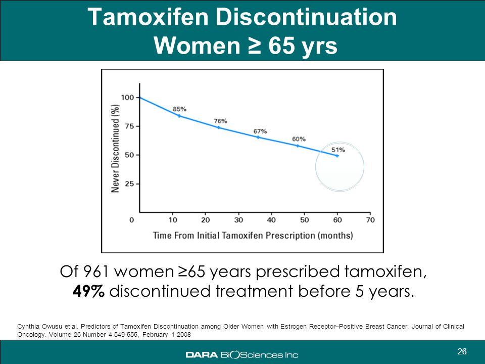 Tamoxifen Discontinuation Women ≥ 65 yrs