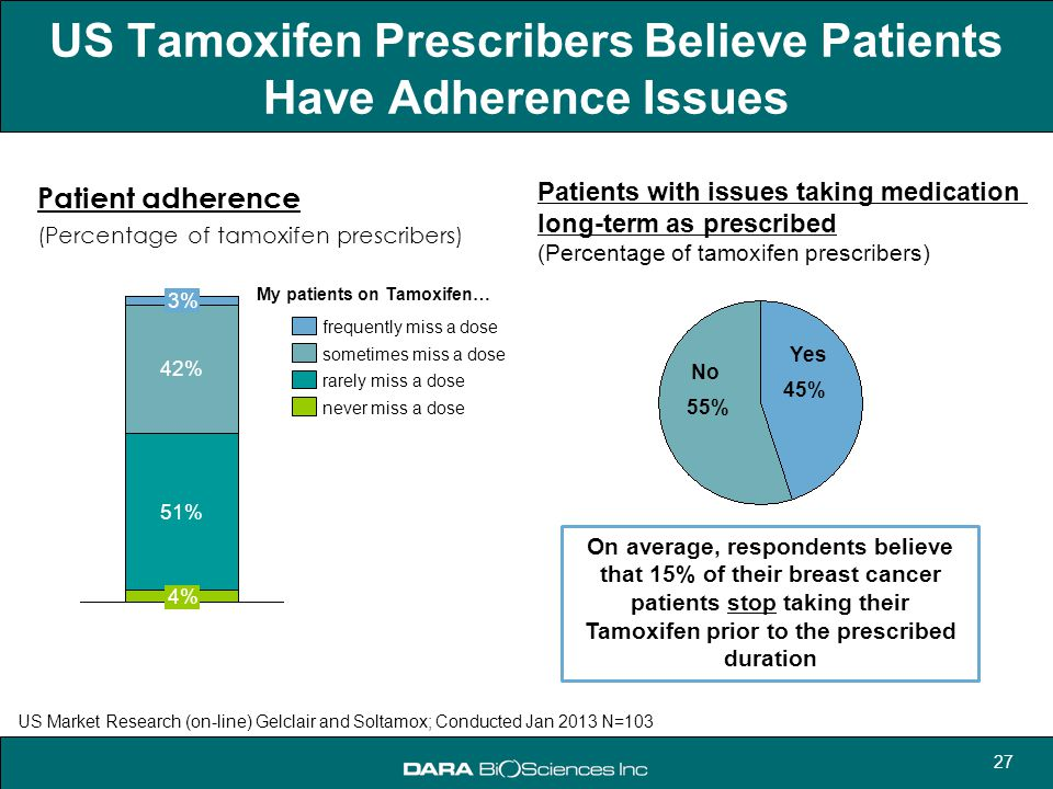 US Tamoxifen Prescribers Believe Patients Have Adherence Issues