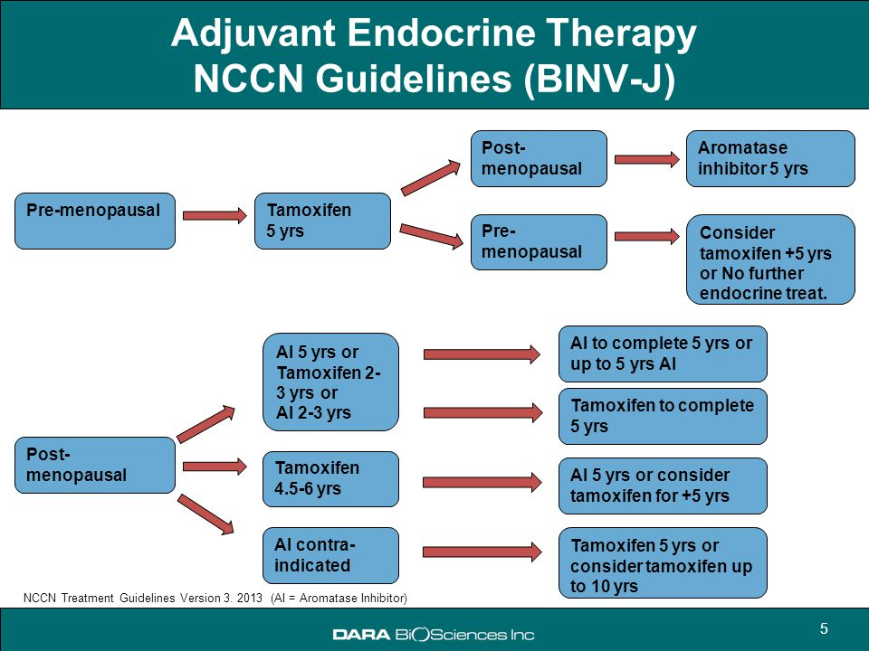 Adjuvant Endocrine Therapy NCCN Guidelines (BINV-J)