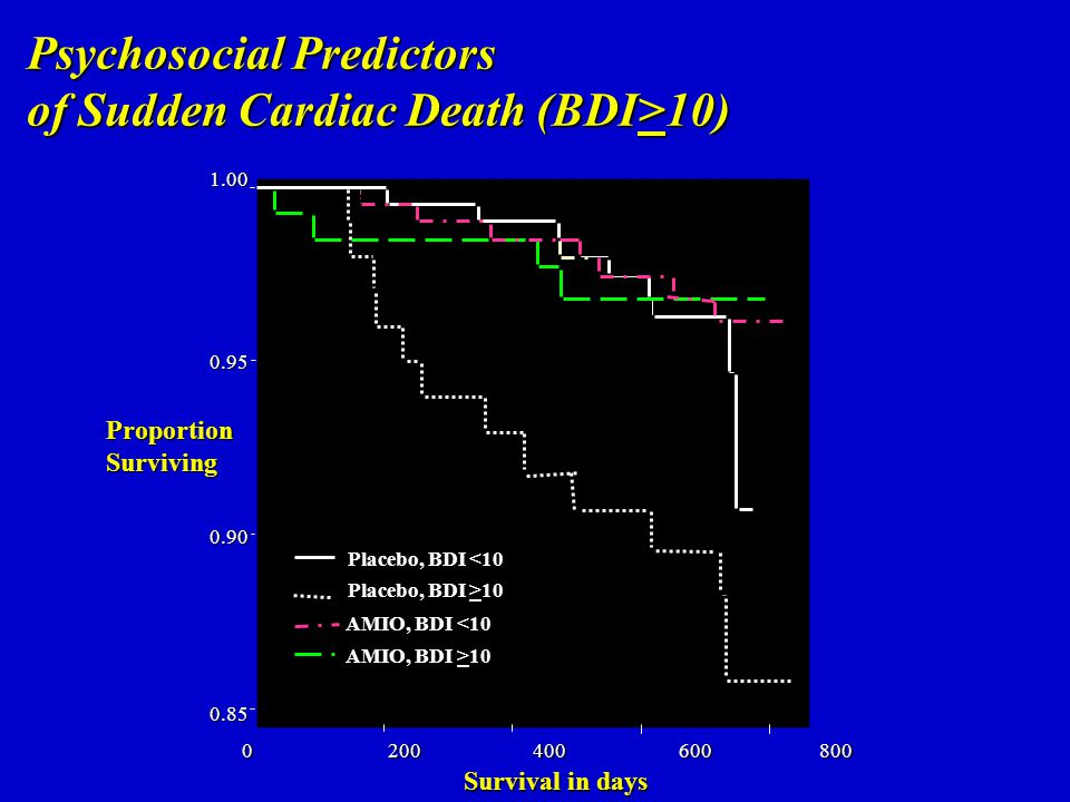 Psychosocial Predictors of Sudden Cardiac Death (BDI>10)