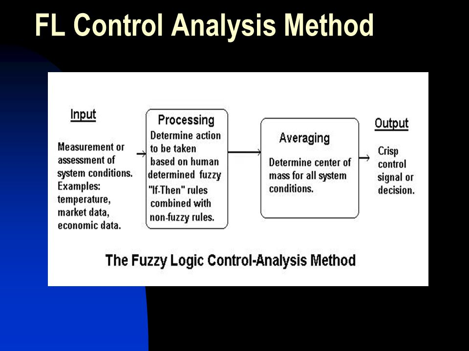 FL Control Analysis Method