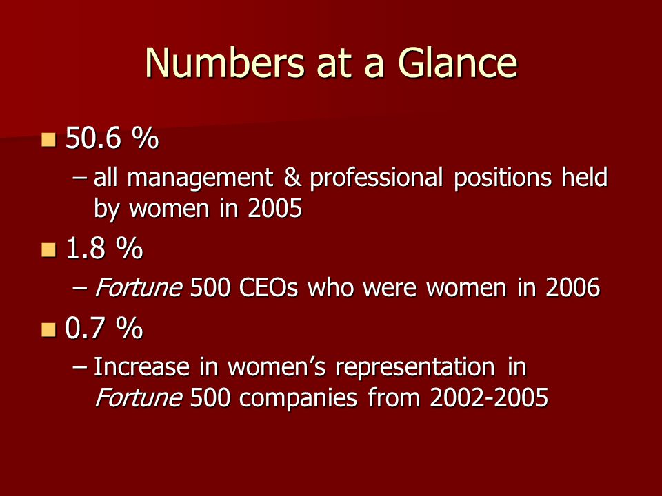 Numbers at a Glance 50.6 % all management & professional positions held by women in 2005. 1.8 % Fortune 500 CEOs who were women in 2006.