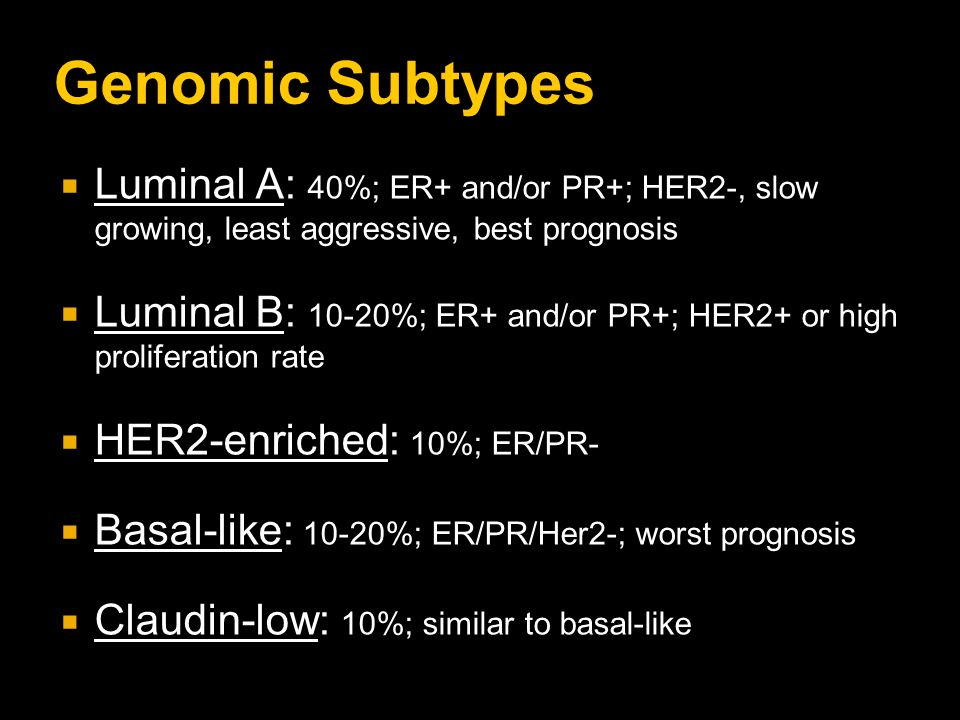 Genomic Subtypes Luminal A: 40%; ER+ and/or PR+; HER2-, slow growing, least aggressive, best prognosis.