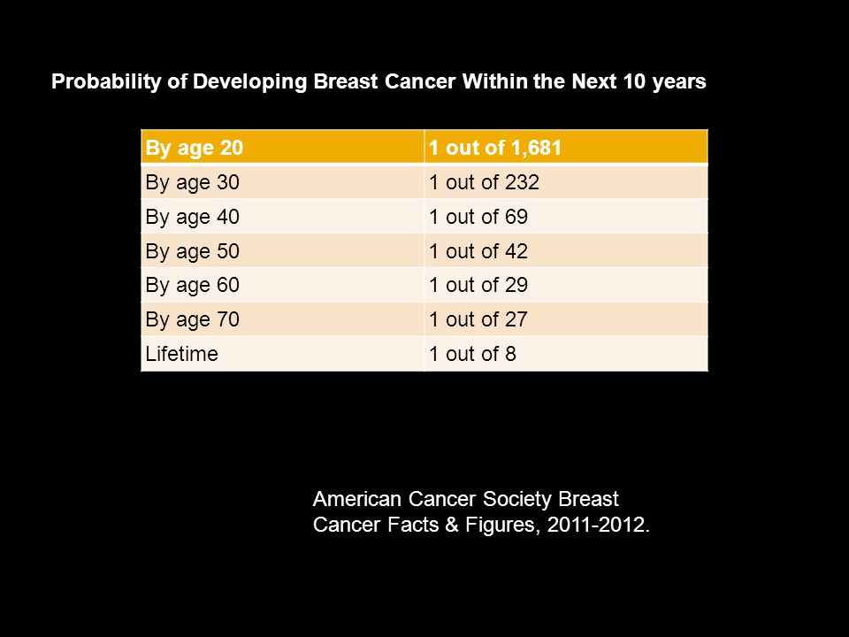 Probability of Developing Breast Cancer Within the Next 10 years