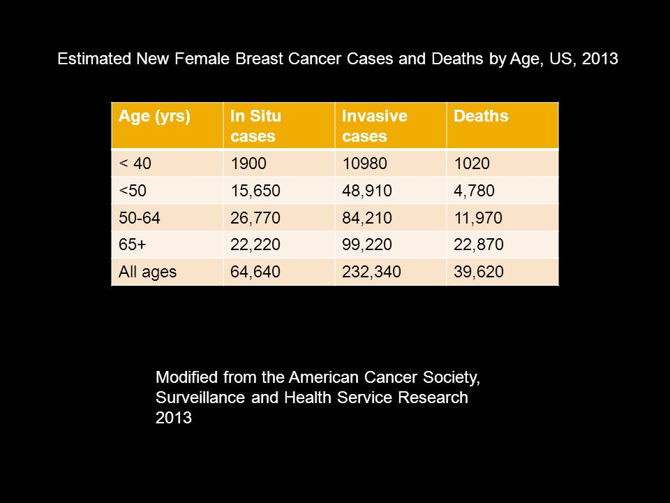 Estimated New Female Breast Cancer Cases and Deaths by Age, US, 2013