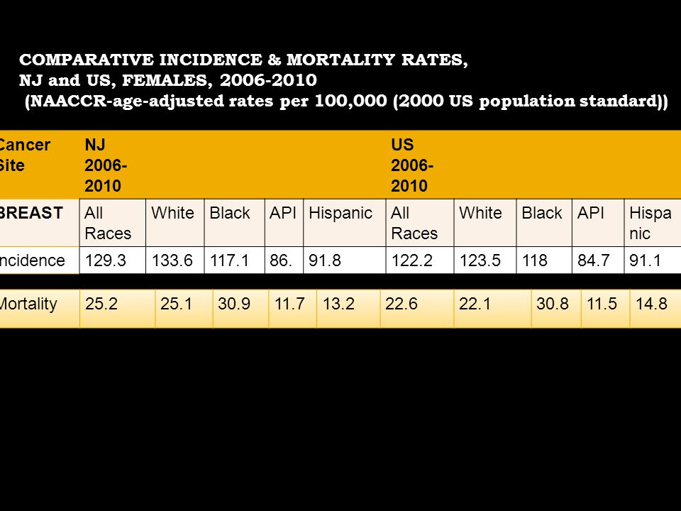 COMPARATIVE INCIDENCE & MORTALITY RATES,