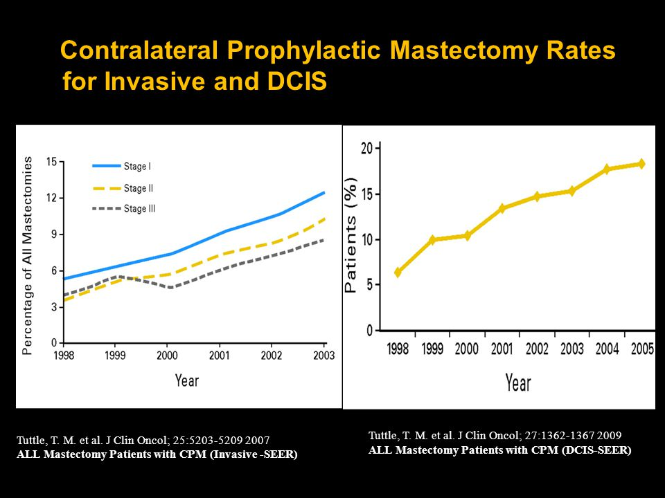 Contralateral Prophylactic Mastectomy Rates for Invasive and DCIS