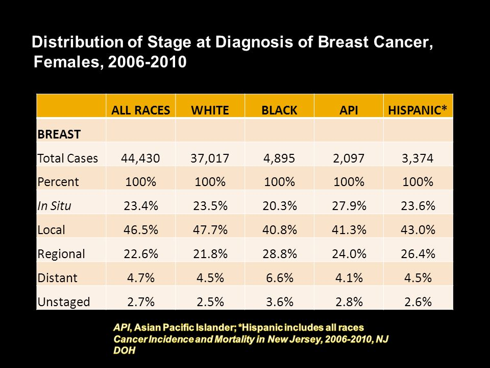 Distribution of Stage at Diagnosis of Breast Cancer, Females, 2006-2010