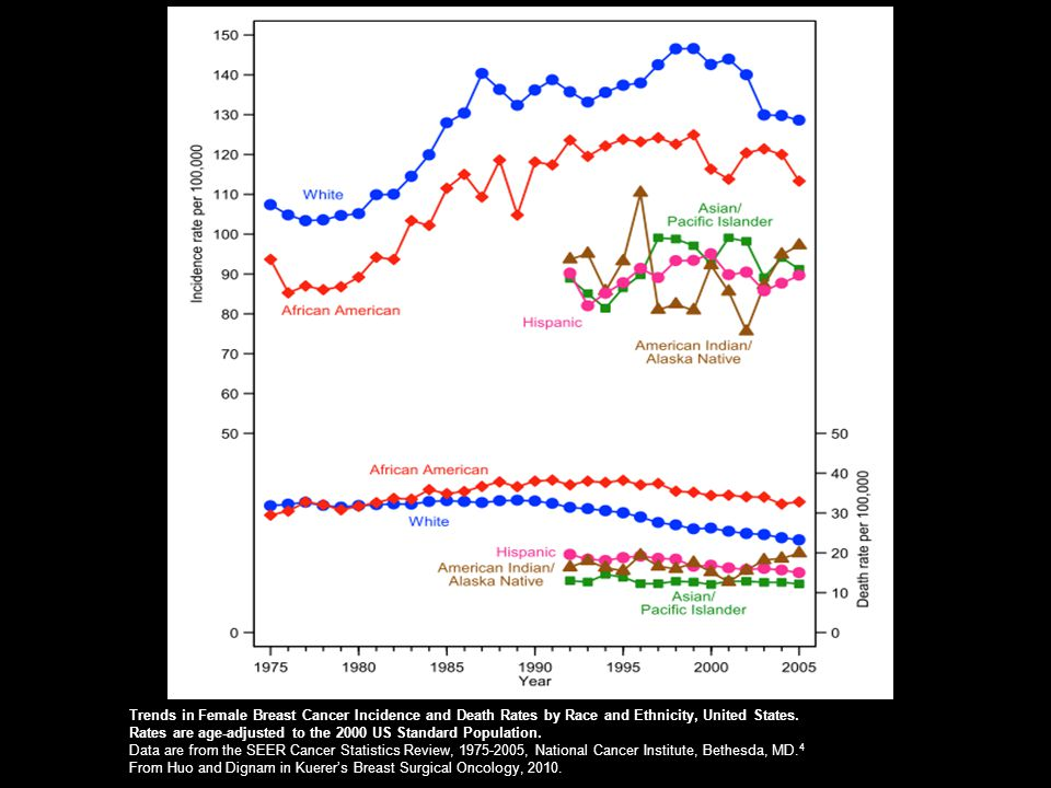 Trends in Female Breast Cancer Incidence and Death Rates by Race and Ethnicity, United States.