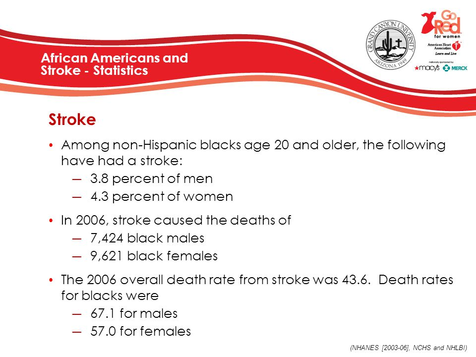 African Americans and Stroke - Statistics