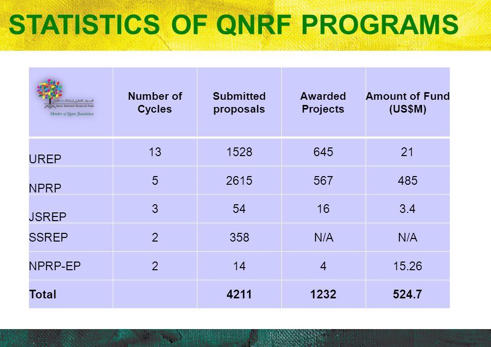 STATISTICS OF QNRF PROGRAMS