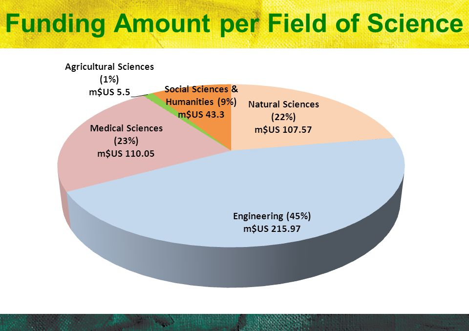Funding Amount per Field of Science
