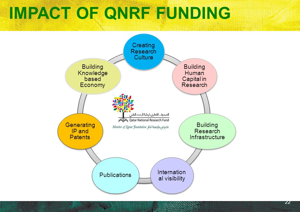 IMPACT OF QNRF FUNDING Creating Research Culture