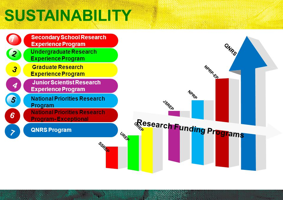 SUSTAINABILITY 1 QNRS 2 3 4 5 Research Funding Programs 6 7 NPRP-EP