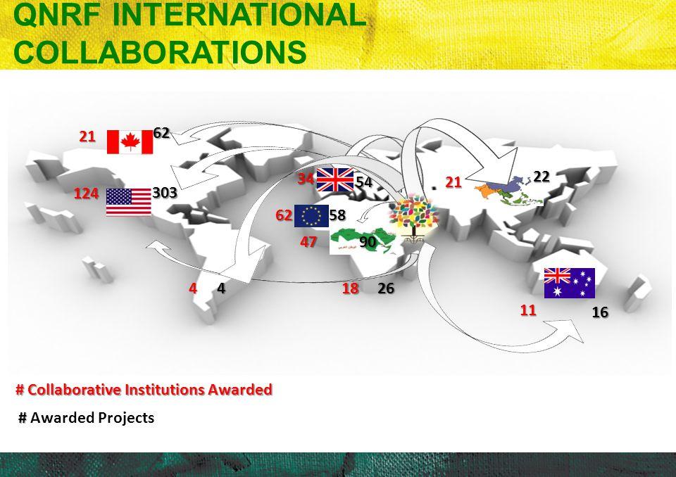 QNRF INTERNATIONAL COLLABORATIONS