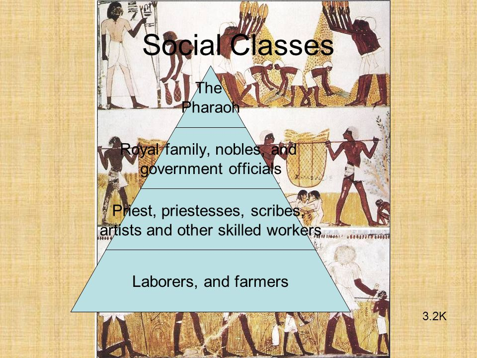 Social Classes 3.2K