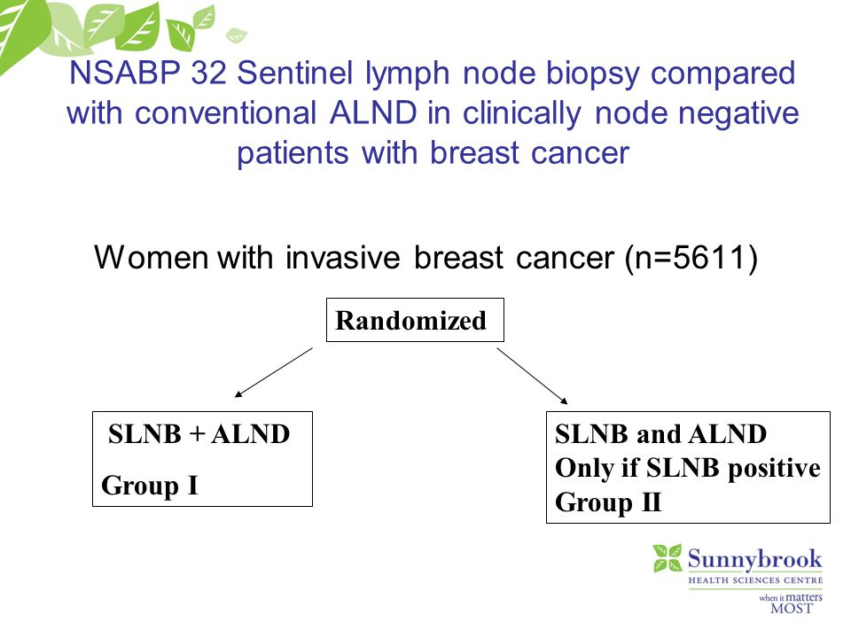 Women with invasive breast cancer (n=5611)