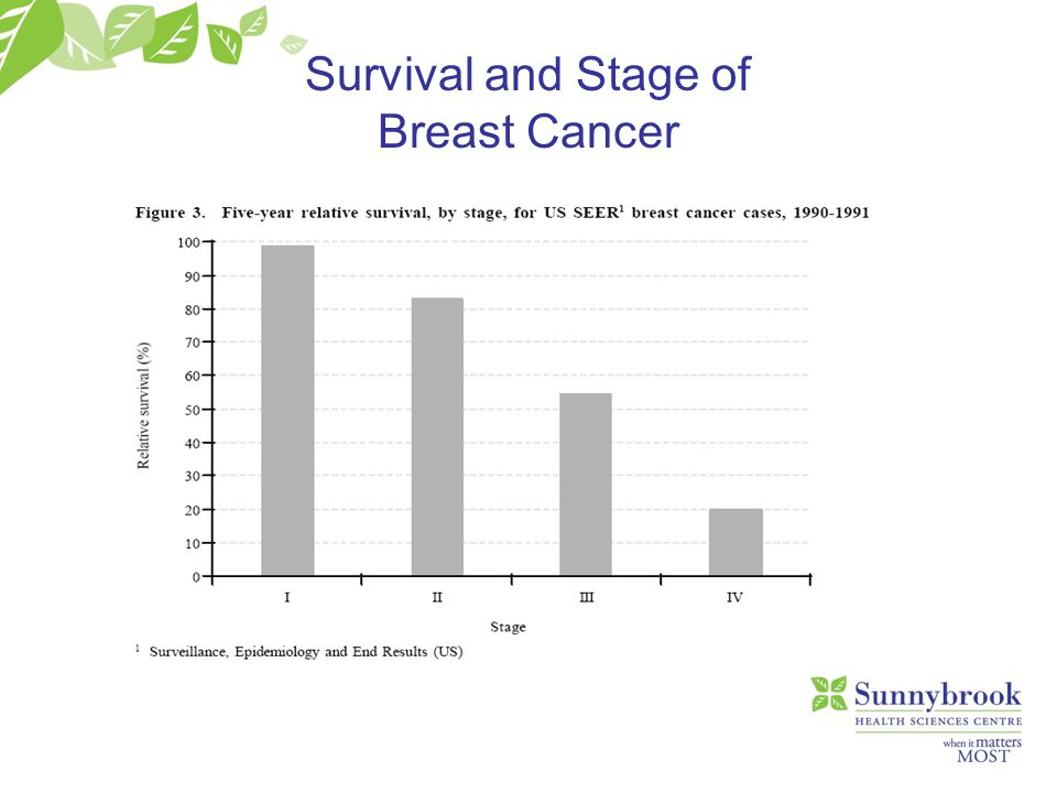 Survival and Stage of Breast Cancer
