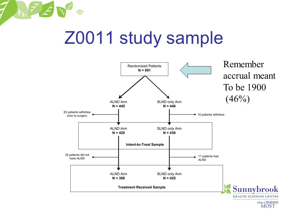 Z0011 study sample Remember accrual meant To be 1900 (46%)