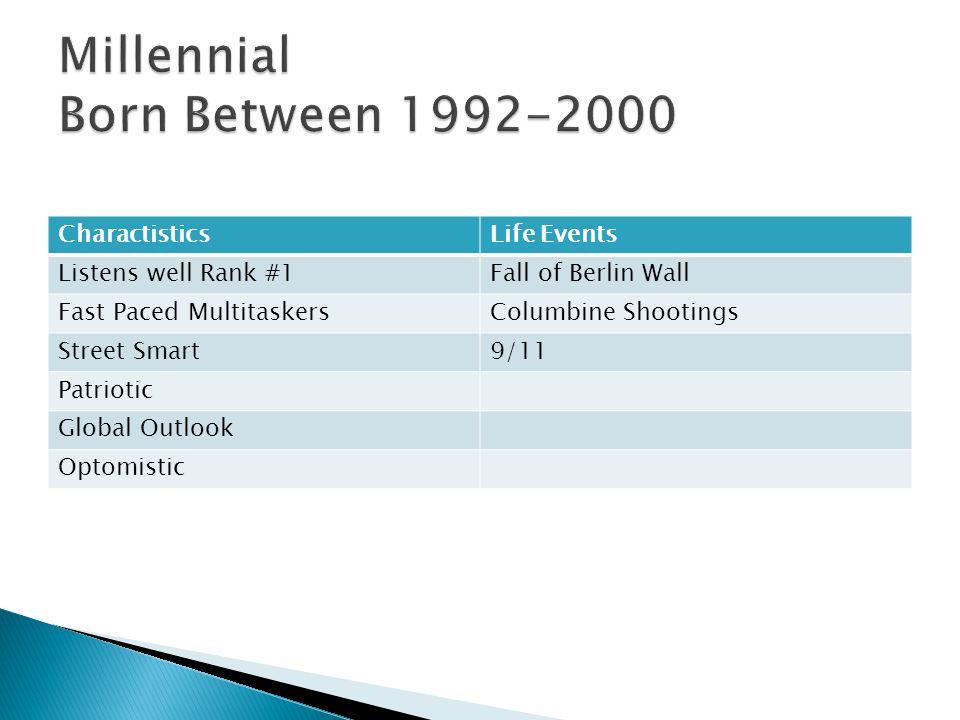 Millennial Born Between 1992-2000