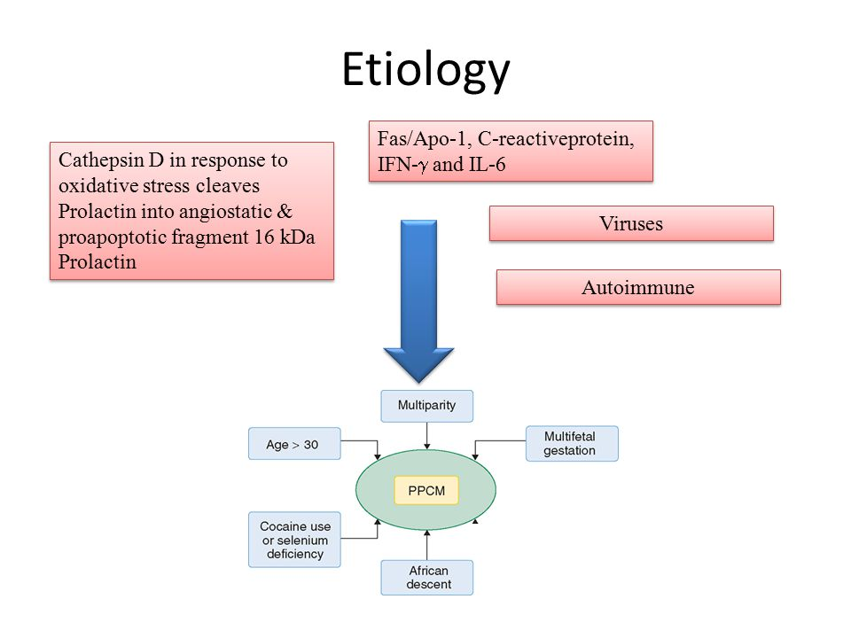 Etiology Fas/Apo-1, C-reactiveprotein, IFN-g and IL-6