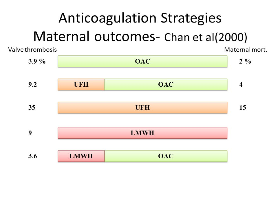 Anticoagulation Strategies Maternal outcomes- Chan et al(2000)