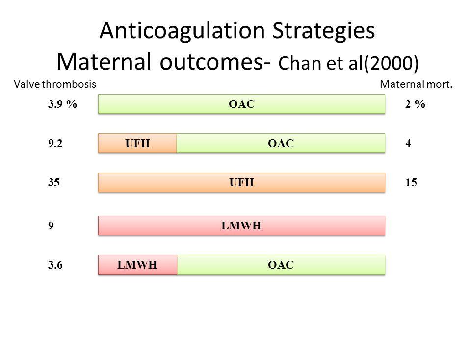 Anticoagulation Strategies Maternal outcomes- Chan et al(2000)