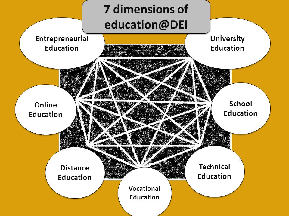 7 dimensions of education@DEI Entrepreneurial Education
