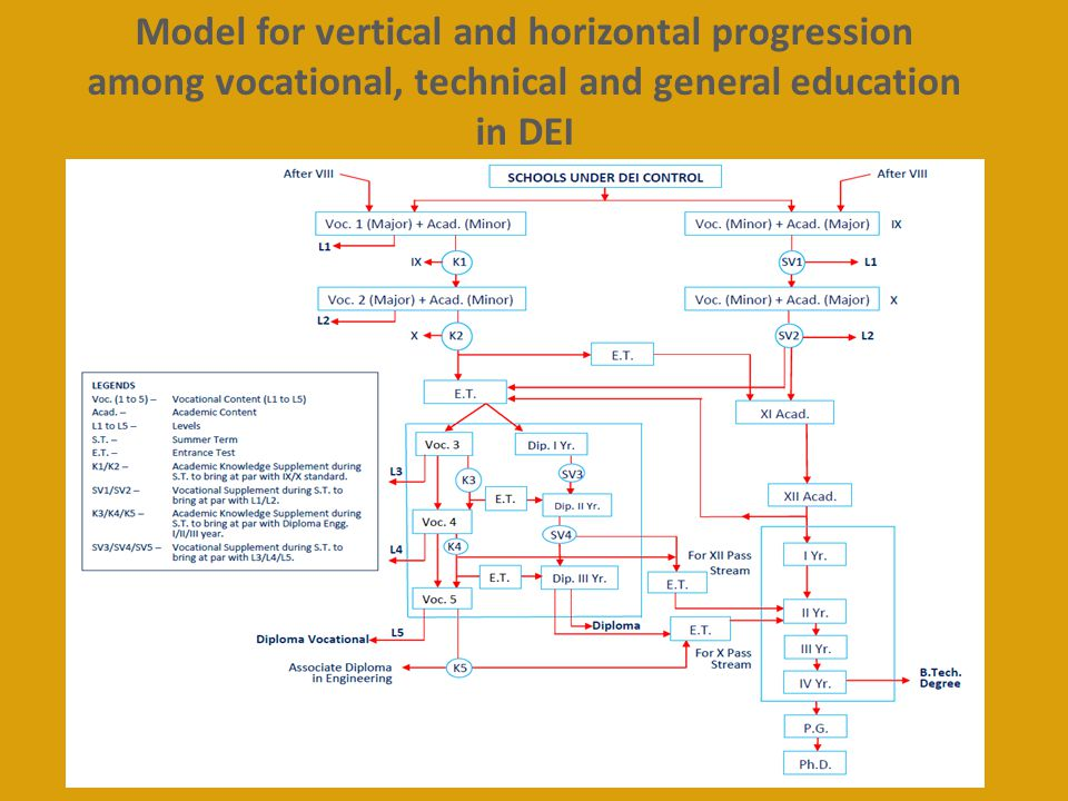 Model for vertical and horizontal progression among vocational, technical and general education in DEI