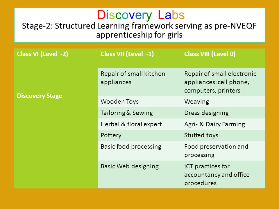 Discovery Labs Stage-2: Structured Learning framework serving as pre-NVEQF apprenticeship for girls