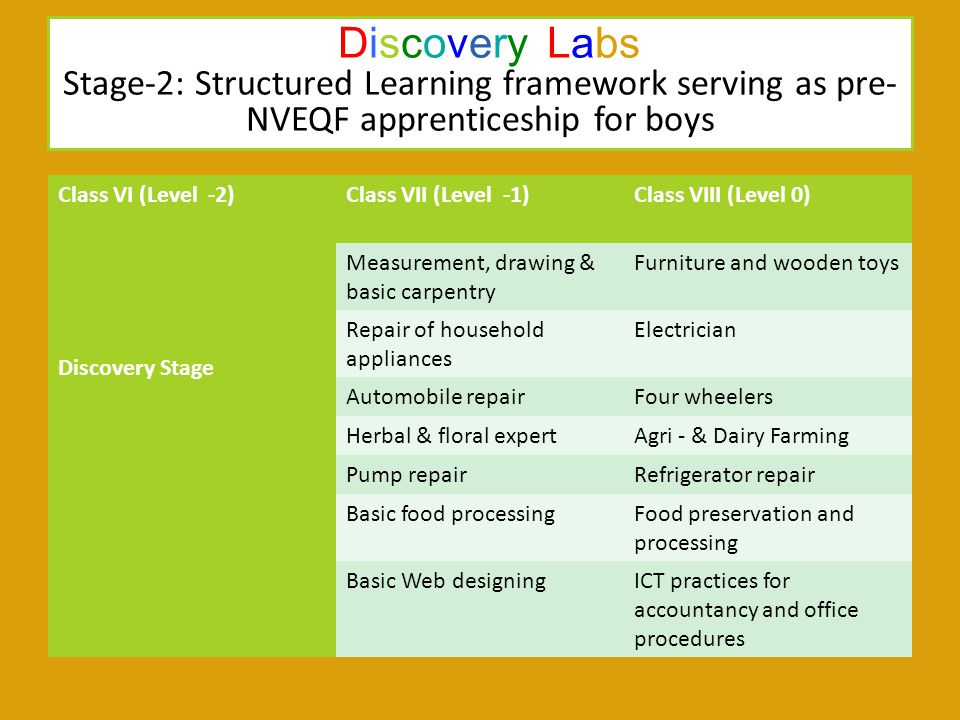 Discovery Labs Stage-2: Structured Learning framework serving as pre-NVEQF apprenticeship for boys